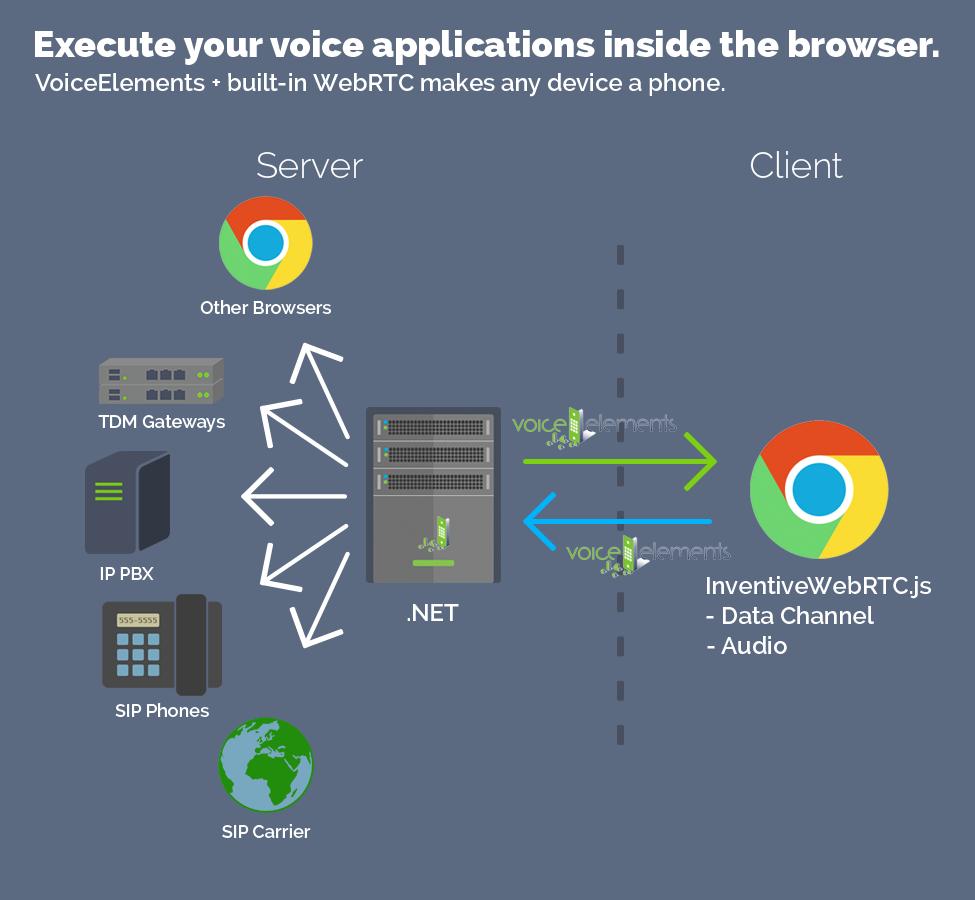 Voice Elements WebRTC Features