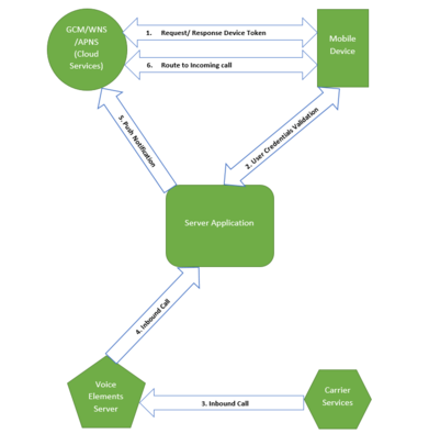 Mobile Elements - Inbound Call Block Diagram