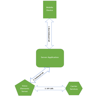 Mobile Elements - Outbound Call Block Diagram