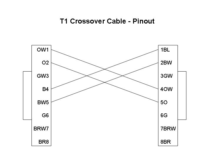 Diagram for Building a T1 Crossover Cable