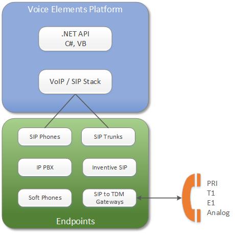 The Voice Elements Platform