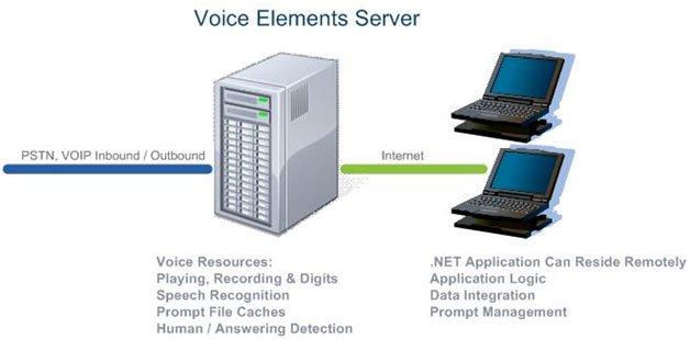 Voice Elements Server