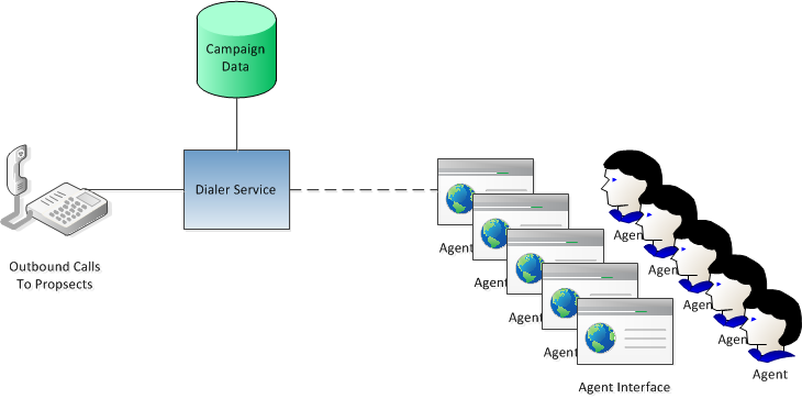The basic entities in a typical dialer system with agents