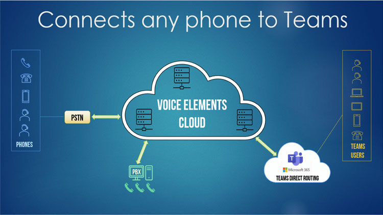 Connect any phone to MS Teams with Voice Elements