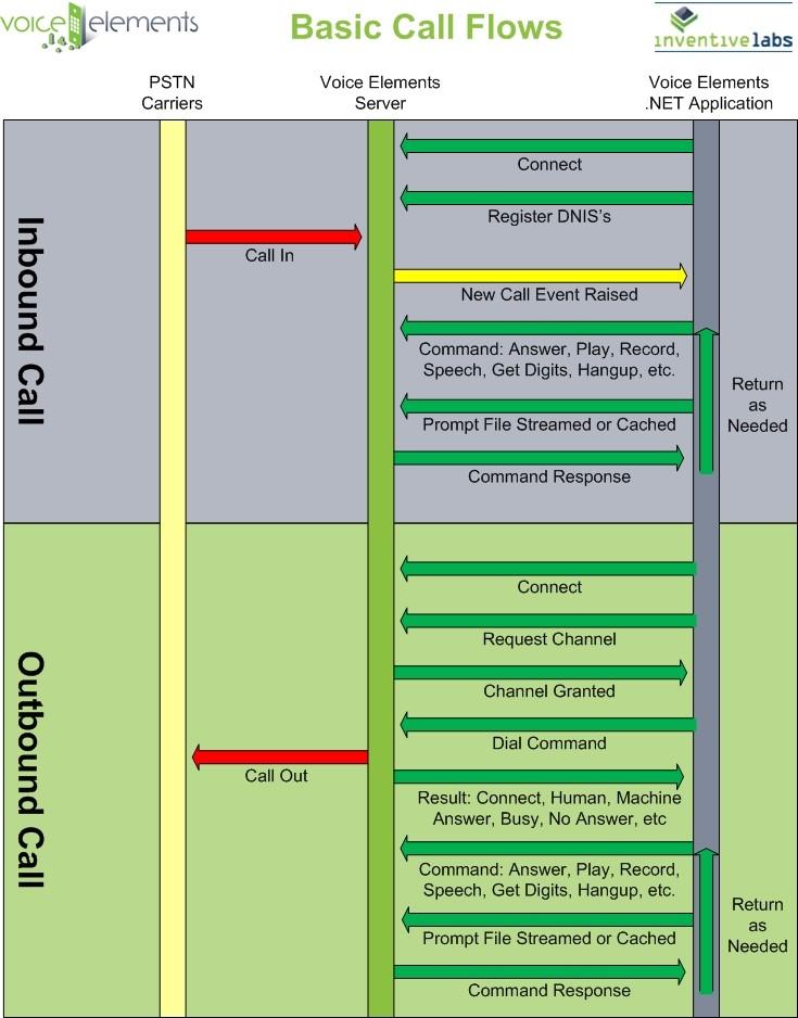 Voice Elements Basic Call Flows