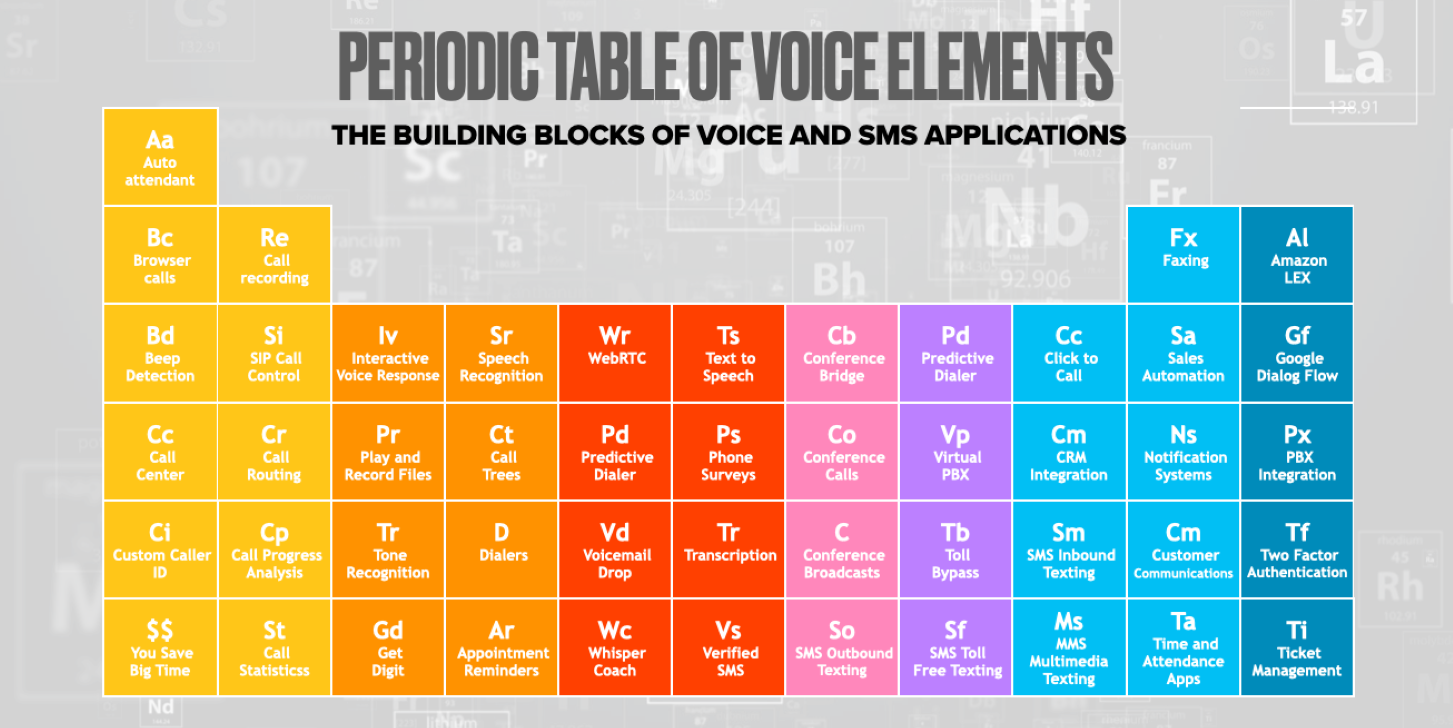 Periodic Table of Voice Elements Building Blocks