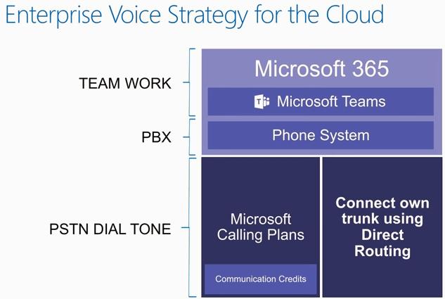 Voice Elements Teams Enterprise Voice Strategy for the Cloud