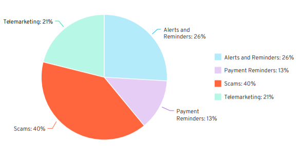 YouMail Telecom Data Pie Chart